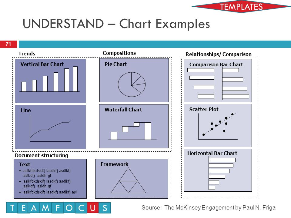 UNDERSTAND – Chart Examples