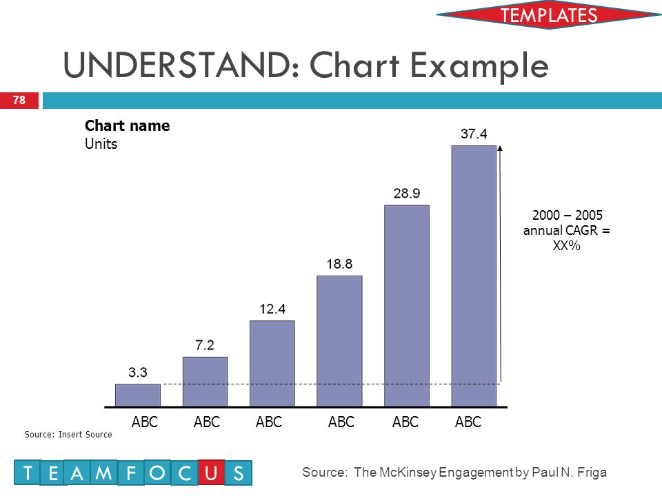 UNDERSTAND: Chart Example