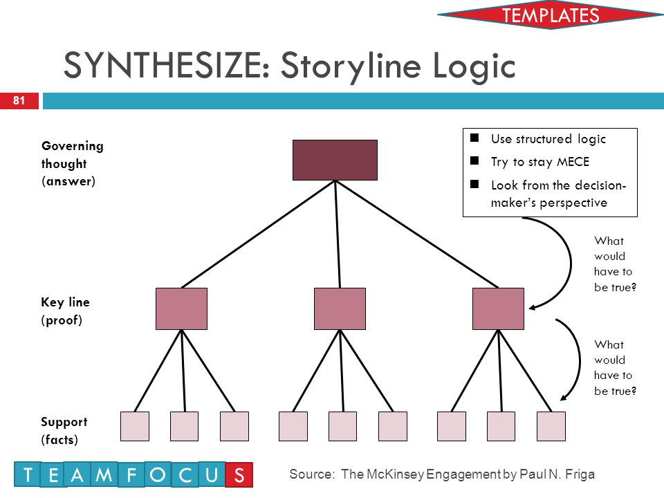 SYNTHESIZE: Storyline Logic