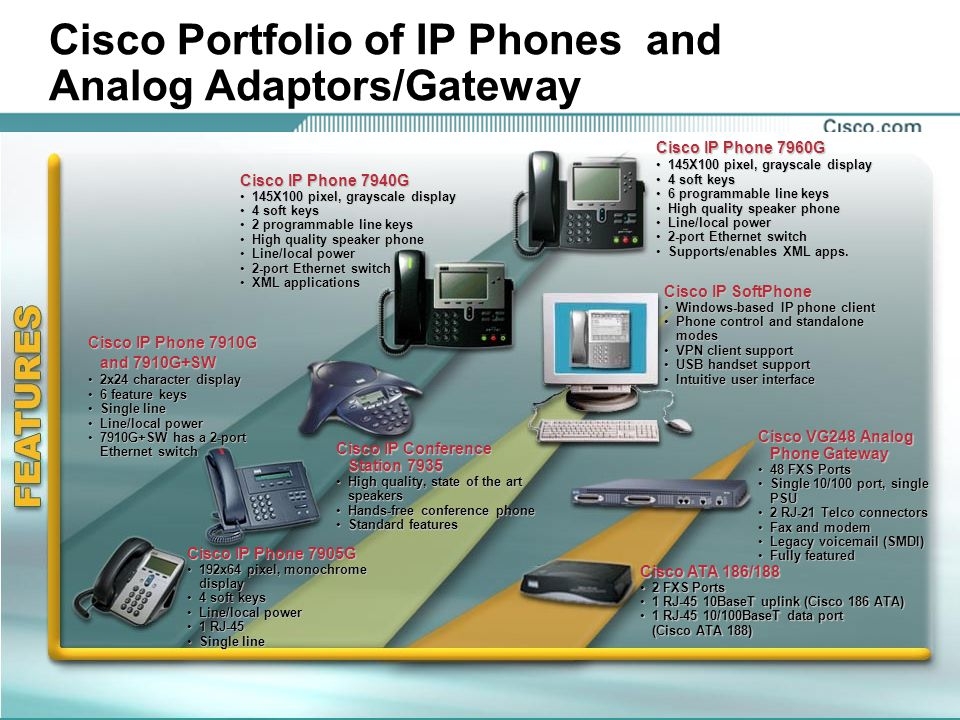 Cisco Portfolio of IP Phones and Analog Adaptors/Gateway