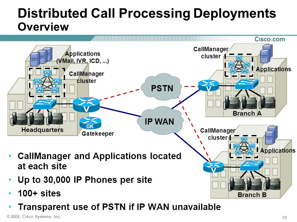 Distributed Call Processing Deployments Overview