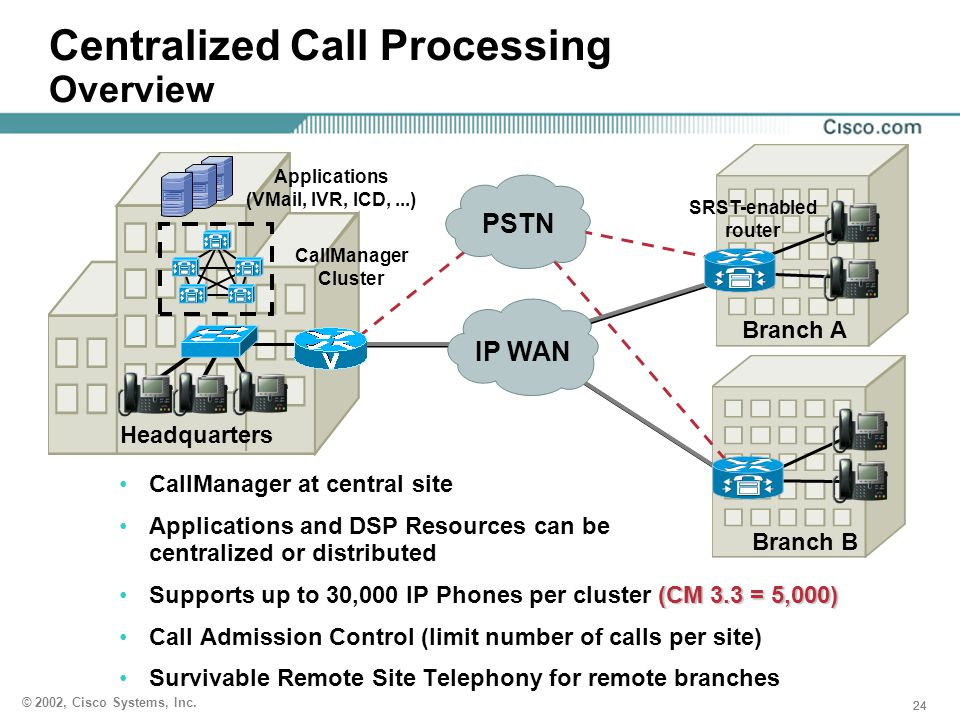 Centralized Call Processing Overview