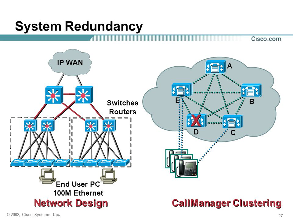 X System Redundancy CallManager Clustering Network Design IP WAN A E B