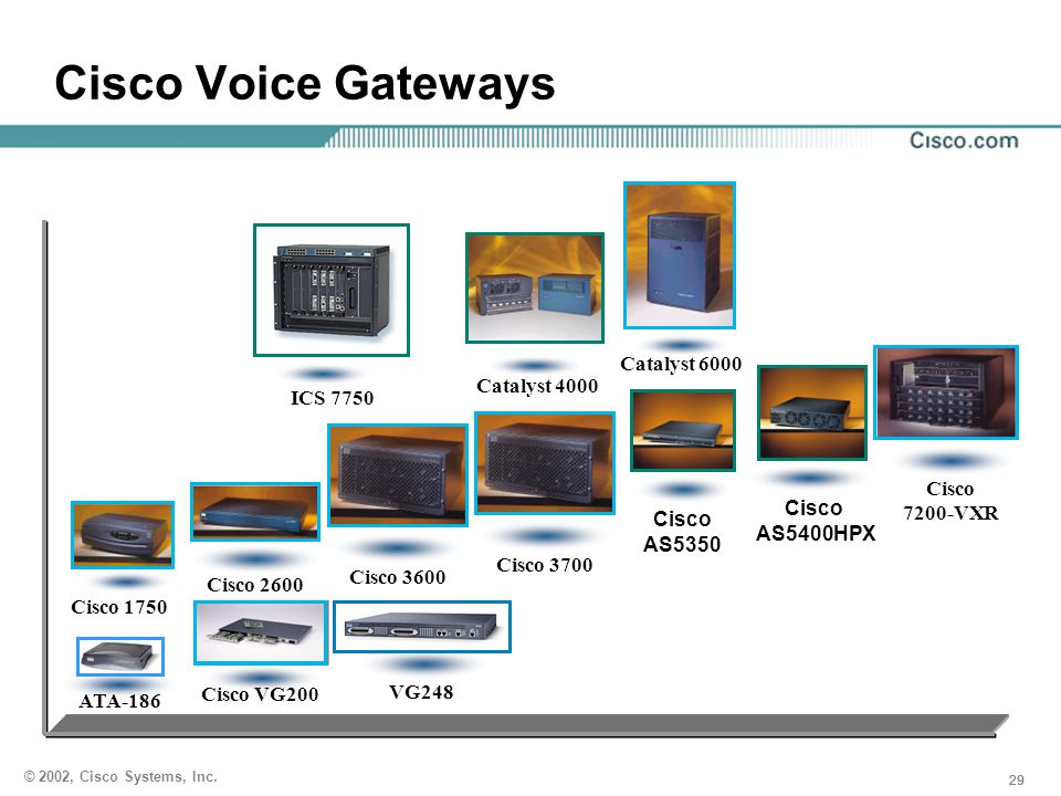 Cisco Voice Gateways Catalyst 6000 Catalyst 4000 Cisco 7200-VXR Cisco