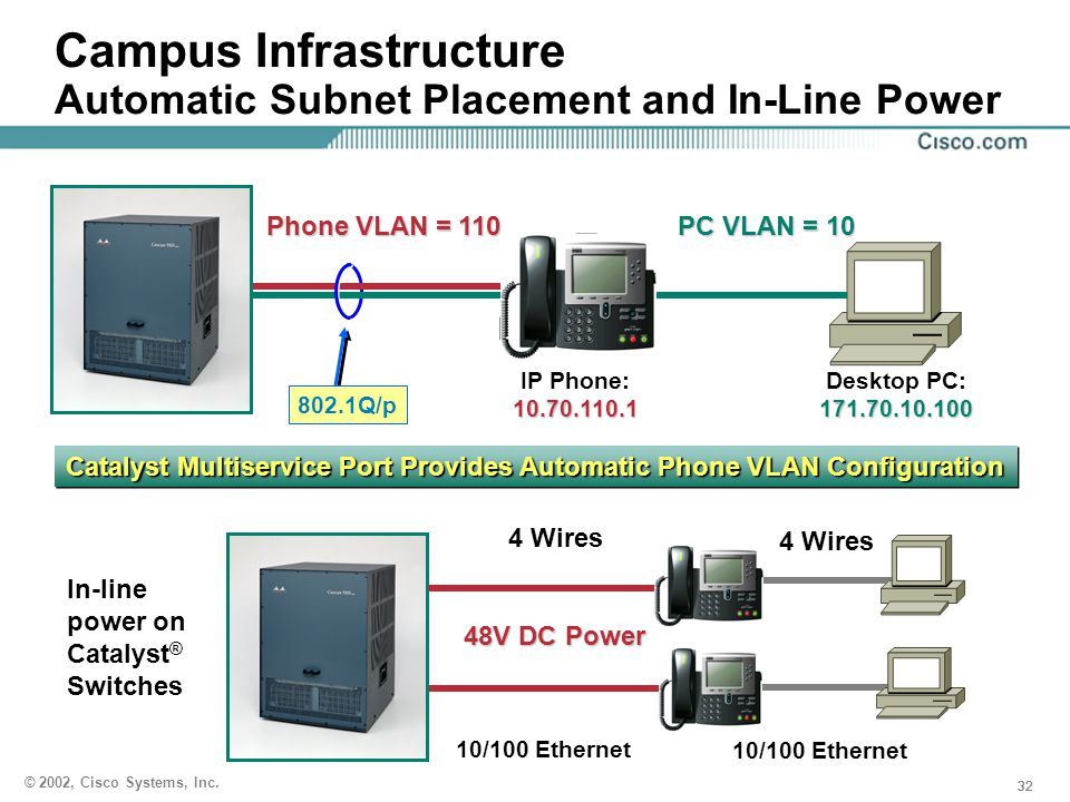 Campus Infrastructure Automatic Subnet Placement and In-Line Power