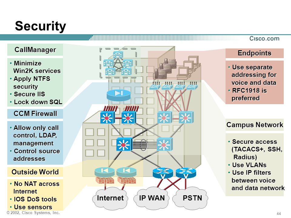 Security Internet IP WAN PSTN CallManager Endpoints CCM Firewall