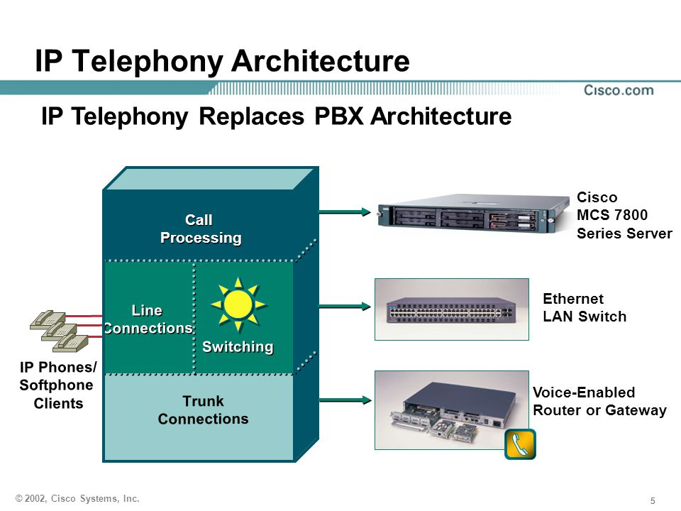 IP Telephony Architecture