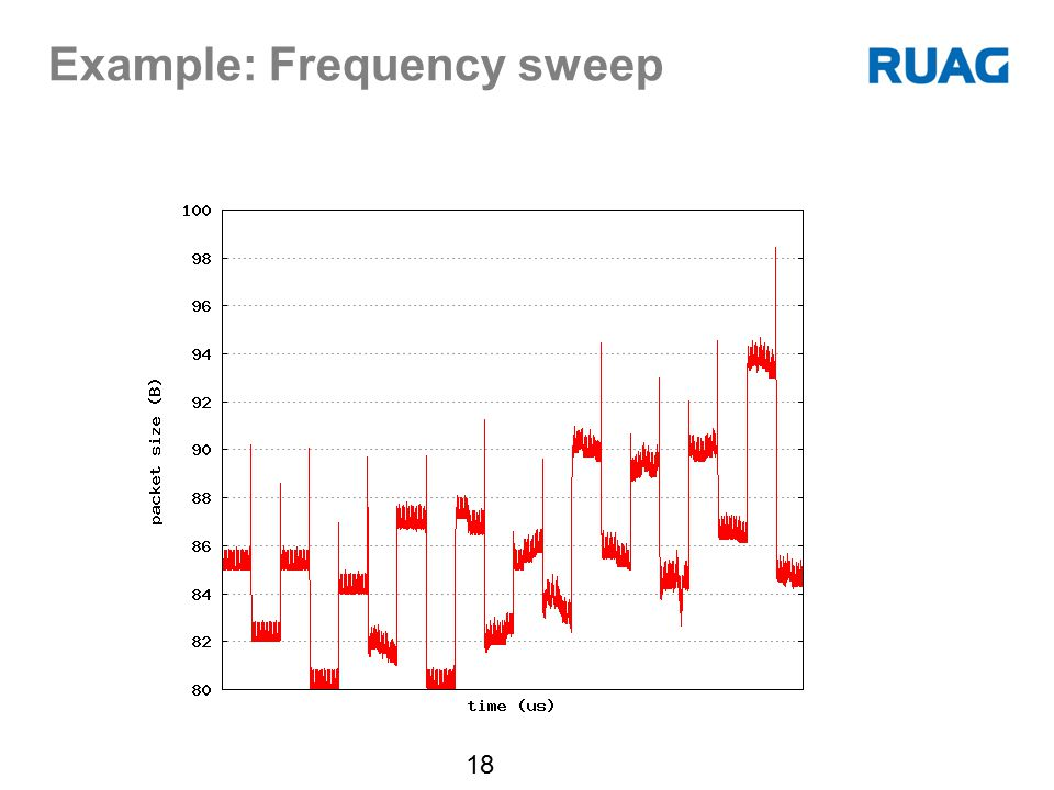 Example: Frequency sweep