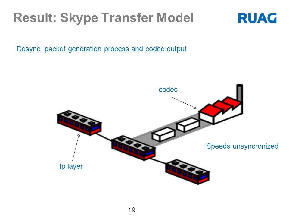 Result: Skype Transfer Model