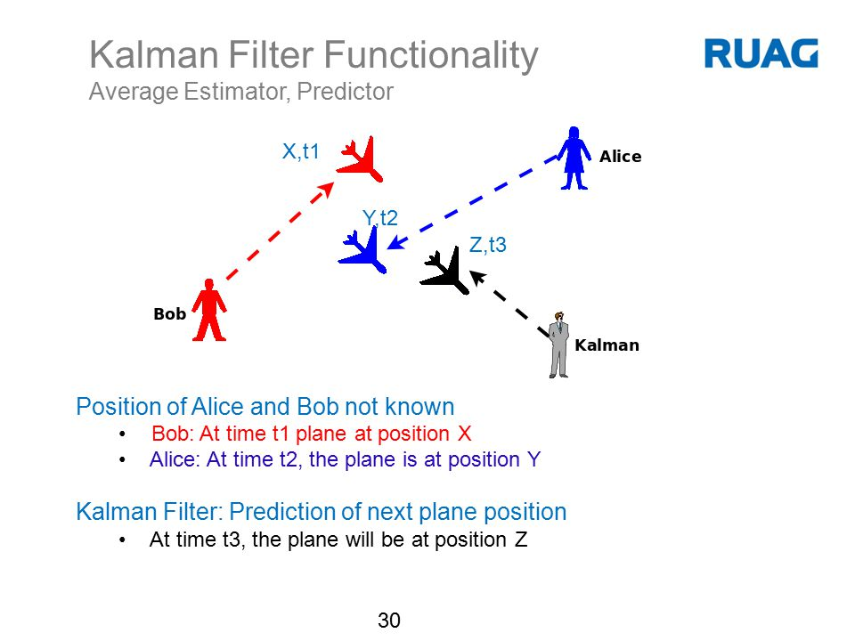 Kalman Filter Functionality