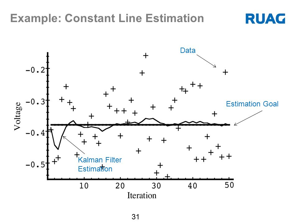 Example: Constant Line Estimation