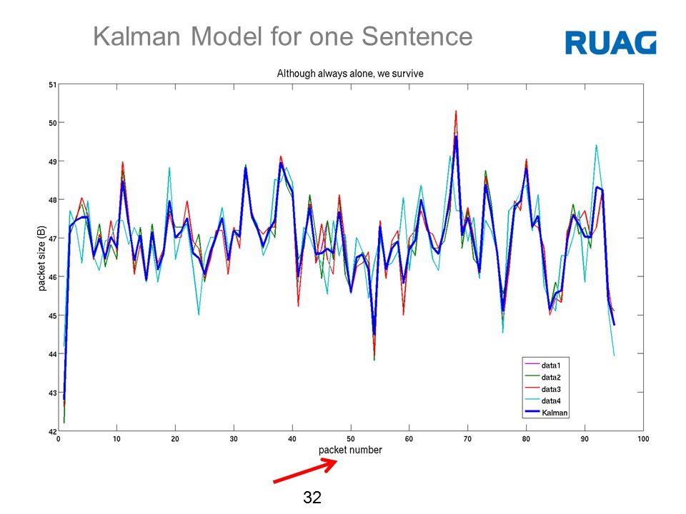 Kalman Model for one Sentence