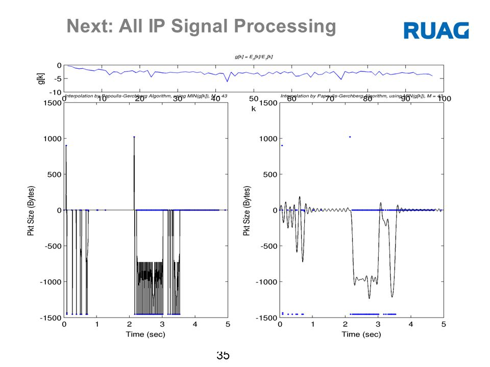 Next: All IP Signal Processing