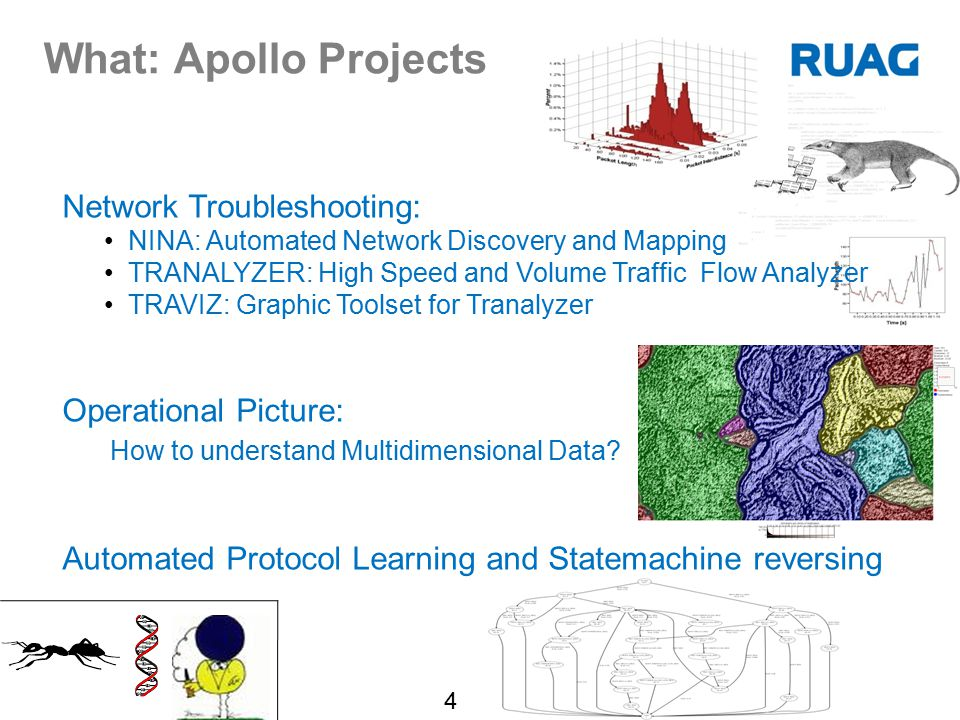 What: Apollo Projects Network Troubleshooting: Operational Picture: