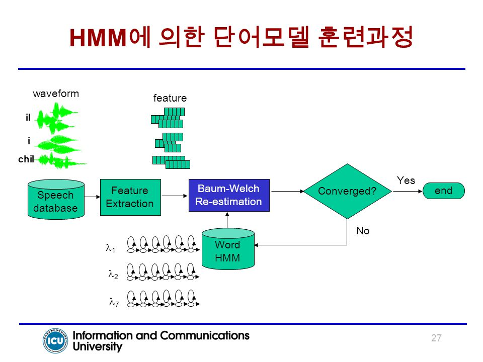 HMM에 의한 단어모델 훈련과정 waveform feature Converged Yes Feature Baum-Welch