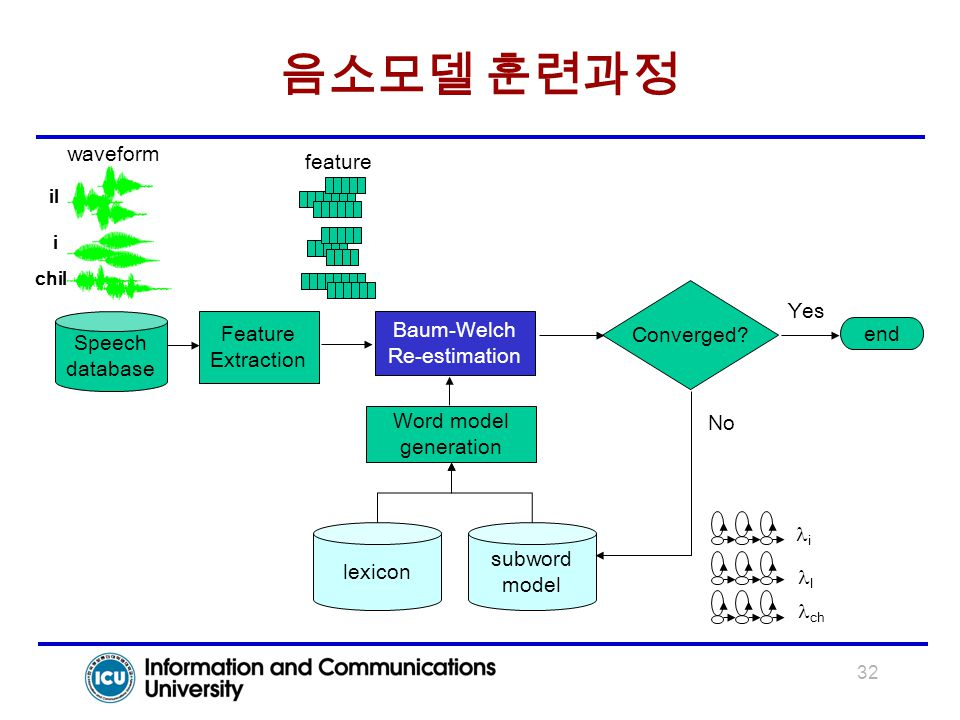 음소모델 훈련과정 waveform feature Yes Converged Feature Baum-Welch Speech
