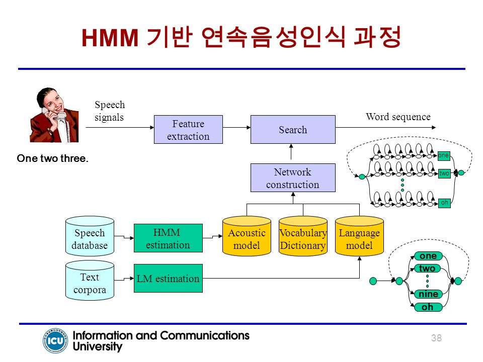HMM 기반 연속음성인식 과정 Feature extraction Search Speech signals