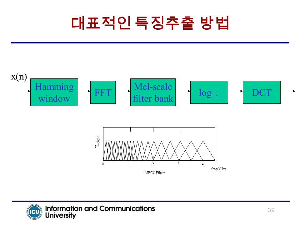 대표적인 특징추출 방법 x(n) Hamming window Mel-scale filter bank FFT log |.| DCT