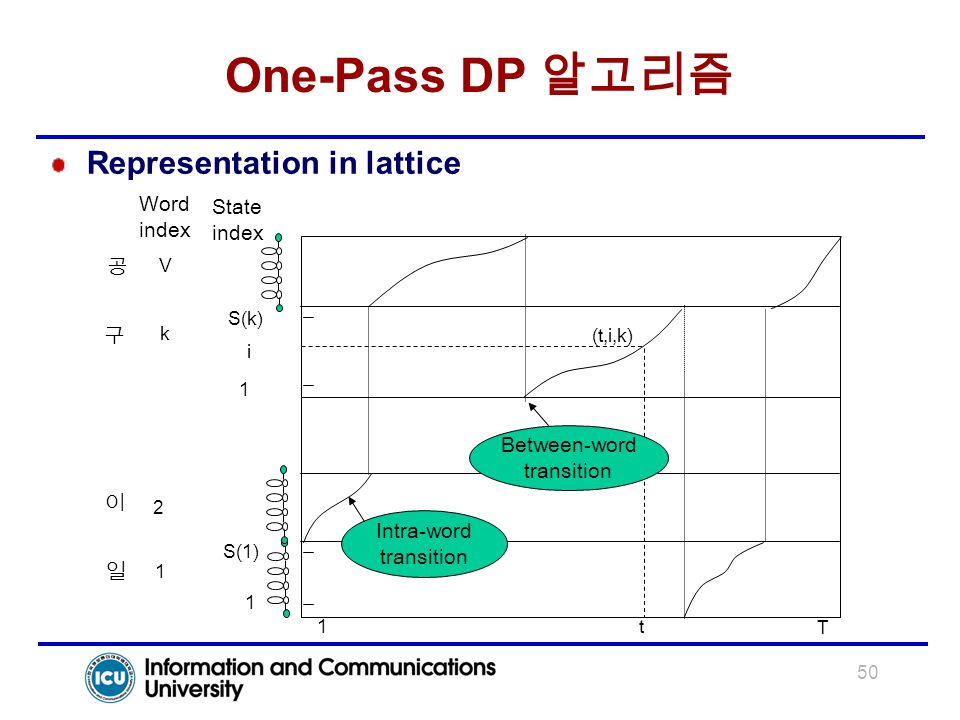 One-Pass DP 알고리즘 Representation in lattice Word State index 공 구