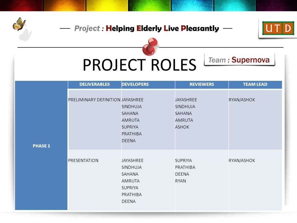 PROJECT ROLES PHASE 1 DELIVERABLES DEVELOPERS REVIEWERS TEAM LEAD