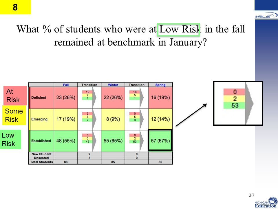 8 What % of students who were at Low Risk in the fall remained at benchmark in January At Risk.