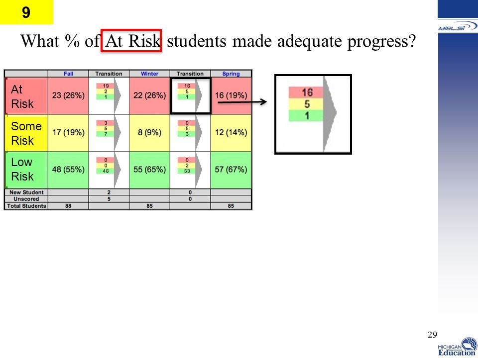 What % of At Risk students made adequate progress