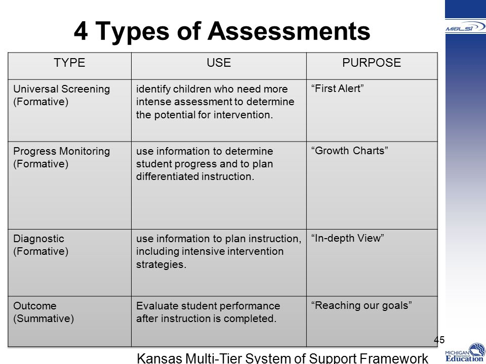 4 Types of Assessments Kansas Multi-Tier System of Support Framework