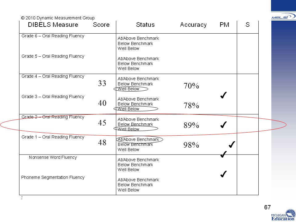 33 40. 45. 48. 70% 78% 89% 98% ✔ ✔ ✔ Trainer Notes: This is a table provided by DMG in the DIBELS Next Mentoring Workshop.