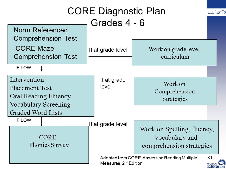 CORE Diagnostic Plan Grades 4 - 6