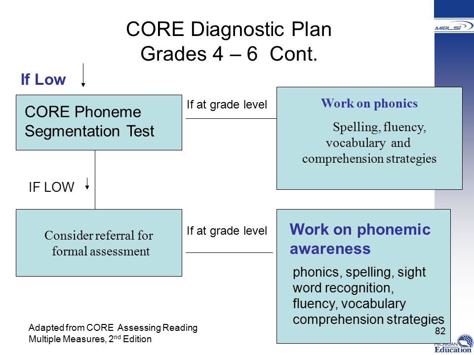 CORE Diagnostic Plan Grades 4 – 6 Cont.