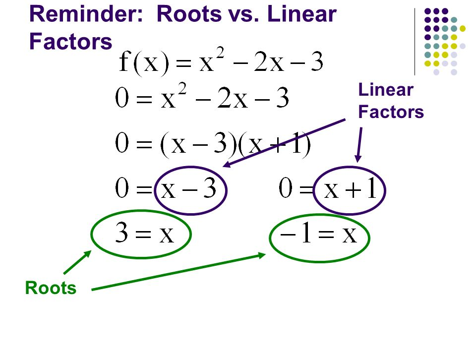 Reminder: Roots vs. Linear Factors