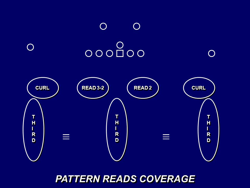 PATTERN READS COVERAGE