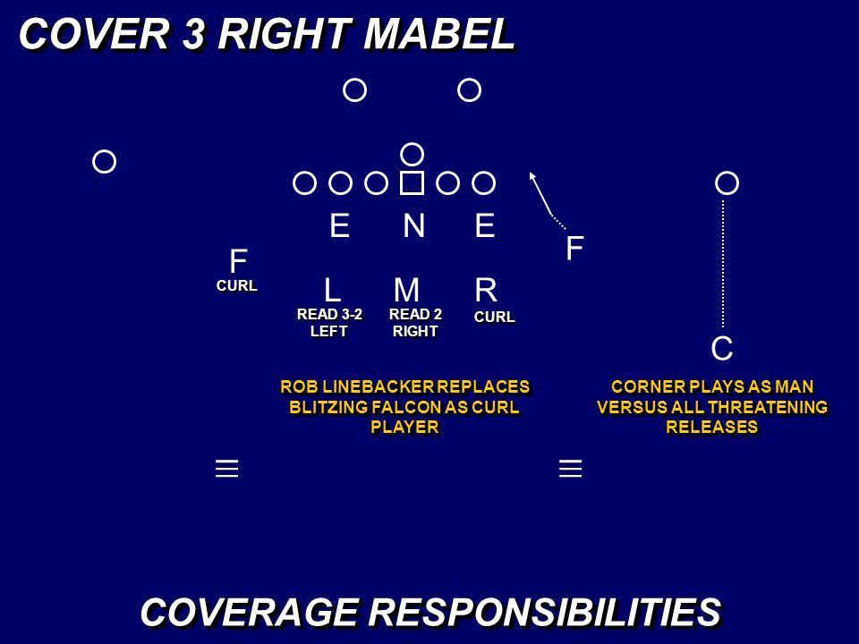 COVER 3 RIGHT MABEL _ _ _ _ _ _ COVERAGE RESPONSIBILITIES E N E F F L