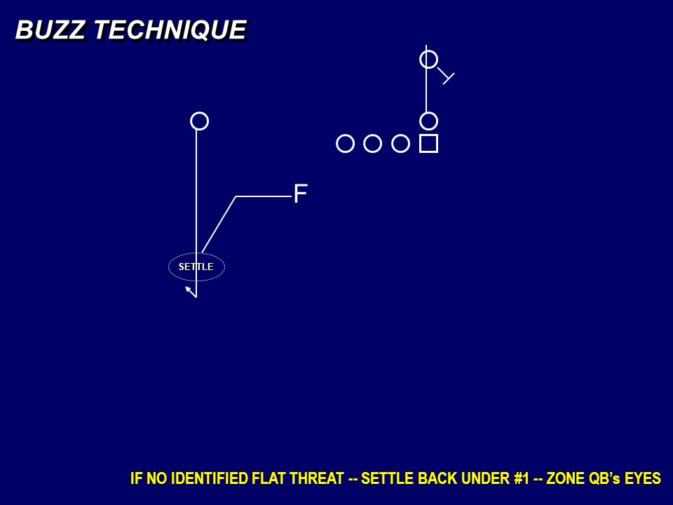 BUZZ TECHNIQUE F SETTLE IF NO IDENTIFIED FLAT THREAT -- SETTLE BACK UNDER #1 -- ZONE QB's EYES