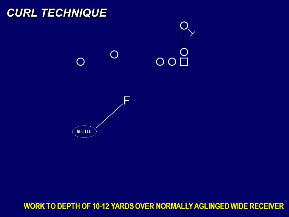 CURL TECHNIQUE F SETTLE WORK TO DEPTH OF 10-12 YARDS OVER NORMALLY AGLINGED WIDE RECEIVER