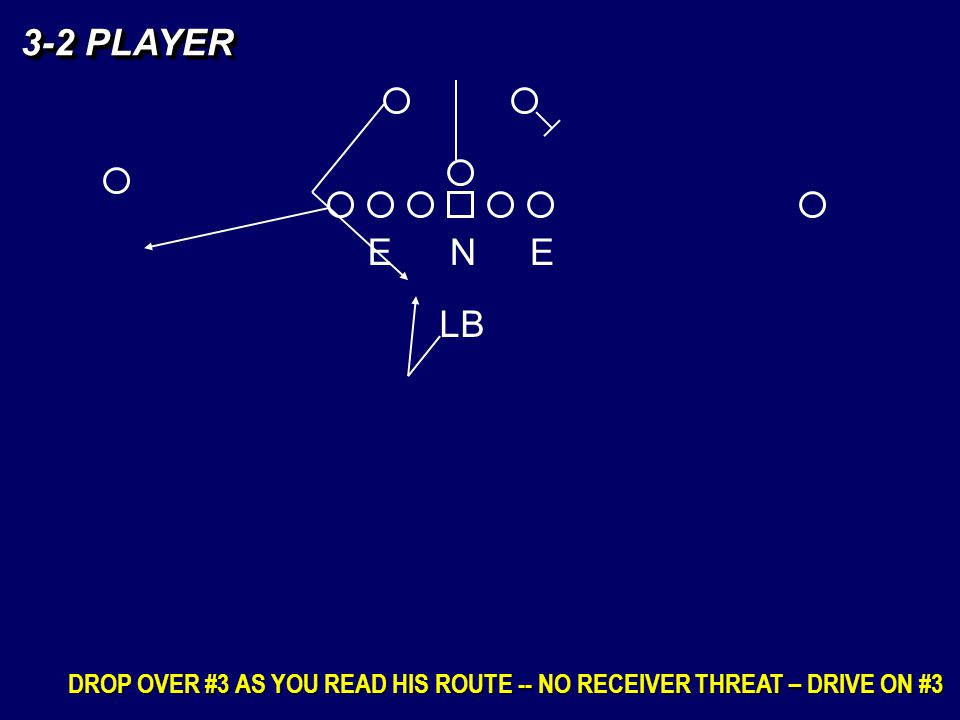 3-2 PLAYER E N E LB DROP OVER #3 AS YOU READ HIS ROUTE -- NO RECEIVER THREAT – DRIVE ON #3
