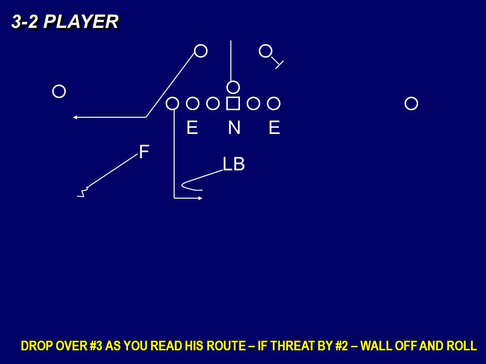 3-2 PLAYER E N E F LB DROP OVER #3 AS YOU READ HIS ROUTE – IF THREAT BY #2 – WALL OFF AND ROLL