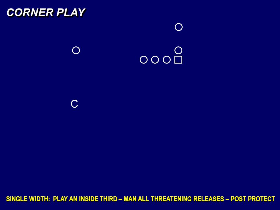 CORNER PLAY C SINGLE WIDTH: PLAY AN INSIDE THIRD – MAN ALL THREATENING RELEASES – POST PROTECT
