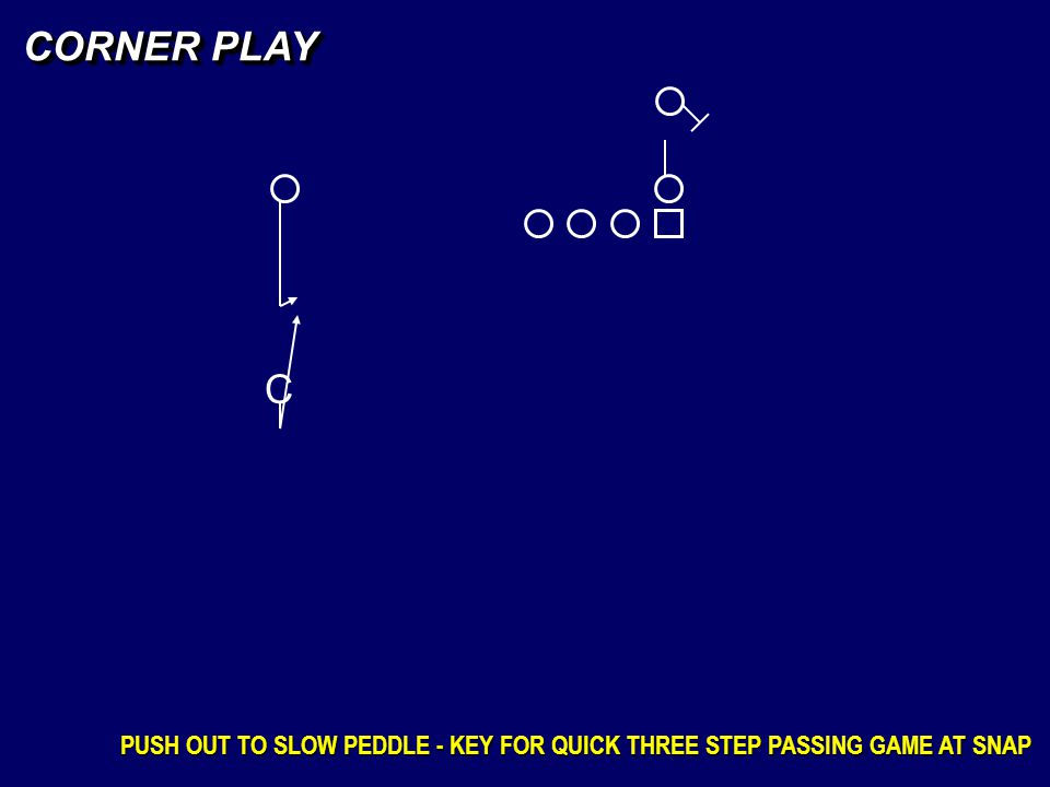 CORNER PLAY C PUSH OUT TO SLOW PEDDLE - KEY FOR QUICK THREE STEP PASSING GAME AT SNAP