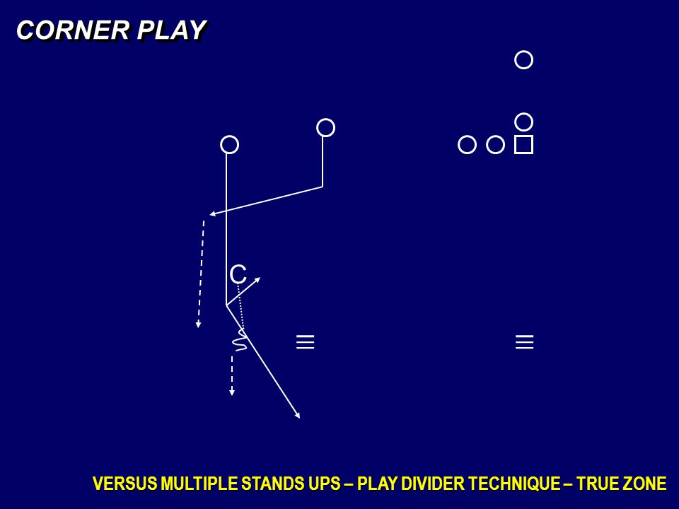 CORNER PLAY C _ _ _ _ _ _ VERSUS MULTIPLE STANDS UPS – PLAY DIVIDER TECHNIQUE – TRUE ZONE