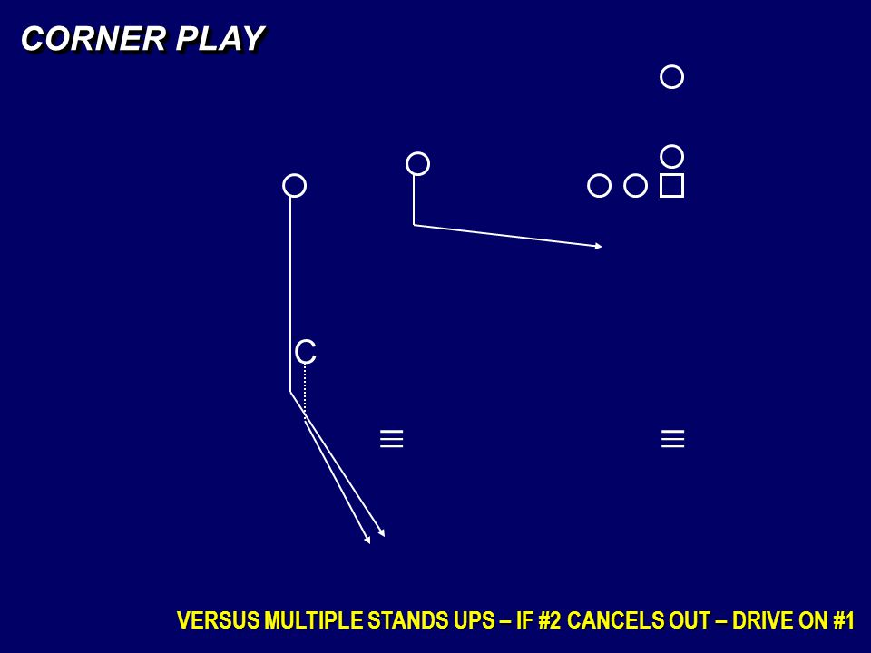 CORNER PLAY C _ _ _ _ _ _ VERSUS MULTIPLE STANDS UPS – IF #2 CANCELS OUT – DRIVE ON #1
