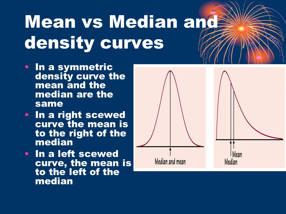 Mean vs Median and density curves