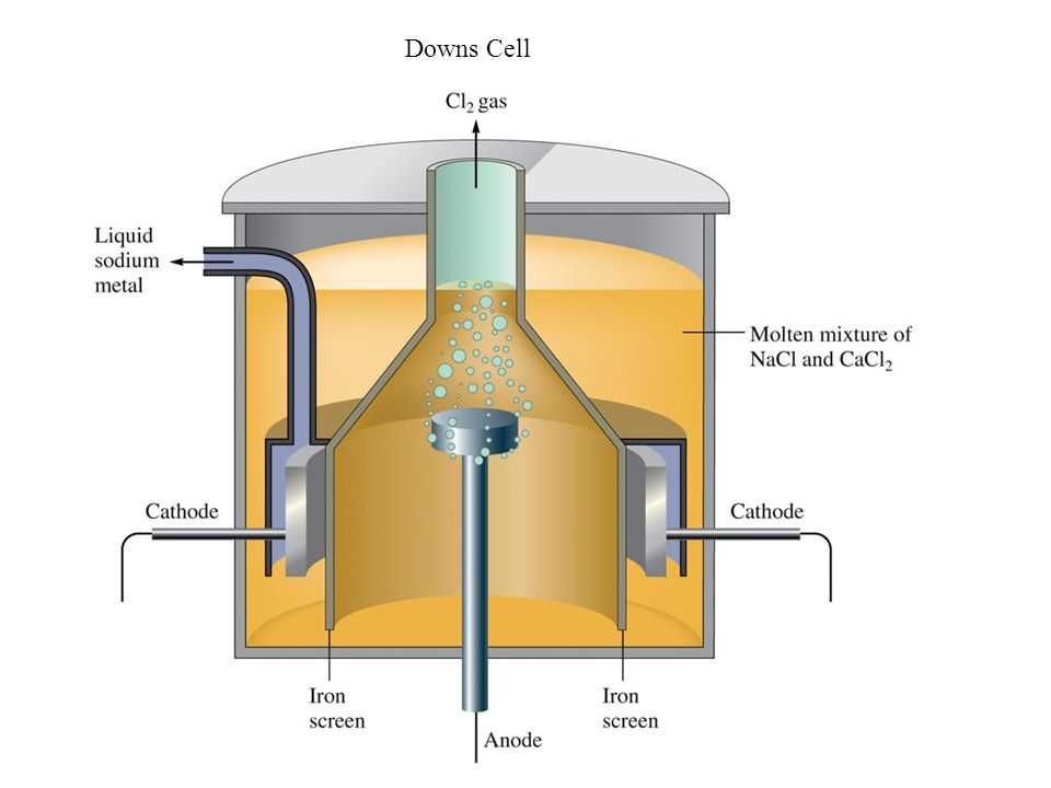 Downs Cell