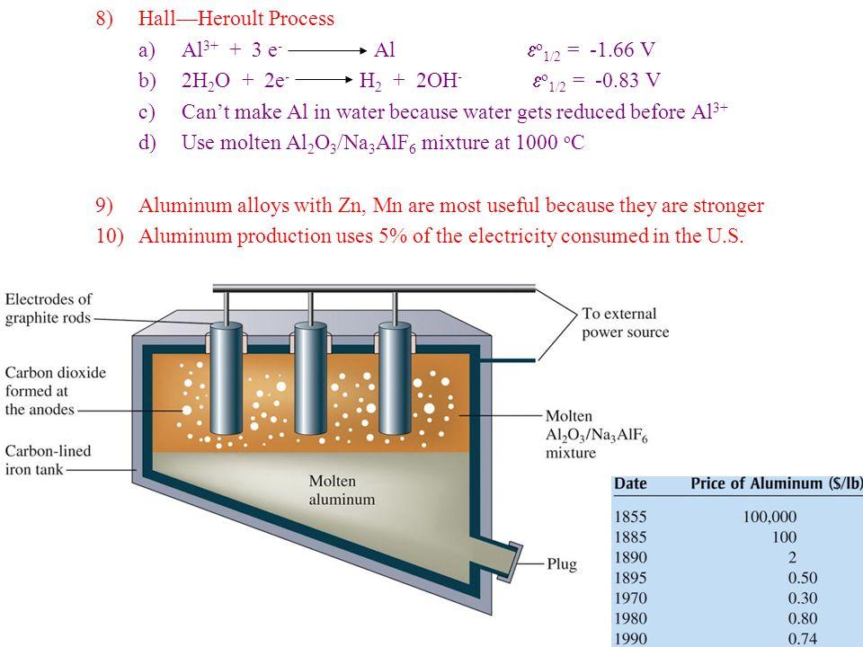Hall—Heroult Process Al3+ + 3 e- Al eo1/2 = -1.66 V. 2H2O + 2e- H2 + 2OH- eo1/2 = -0.83 V.