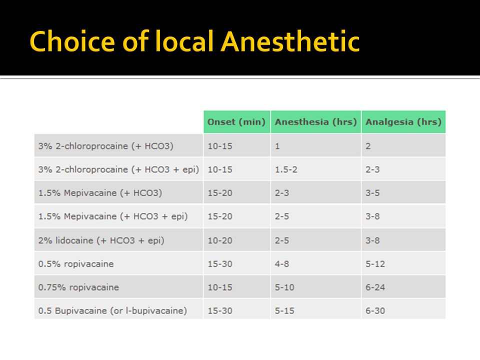 Choice of local Anesthetic