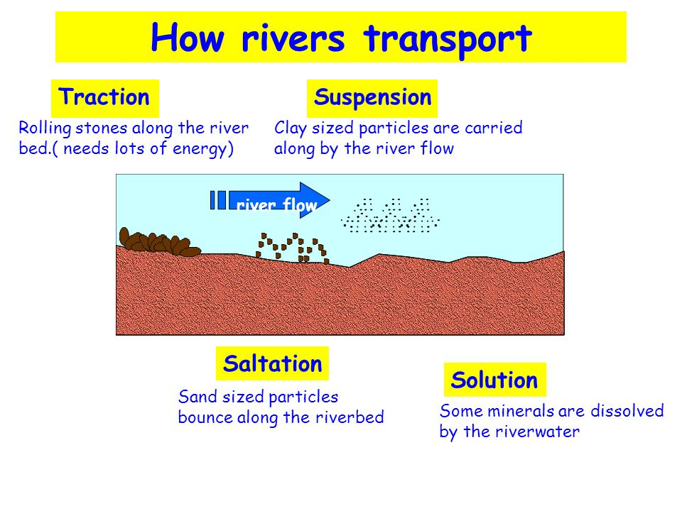 How rivers transport Traction Suspension Saltation Solution