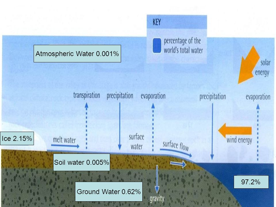 Atmospheric Water 0.001% Ice 2.15% Soil water 0.005% 97.2% Ground Water 0.62%