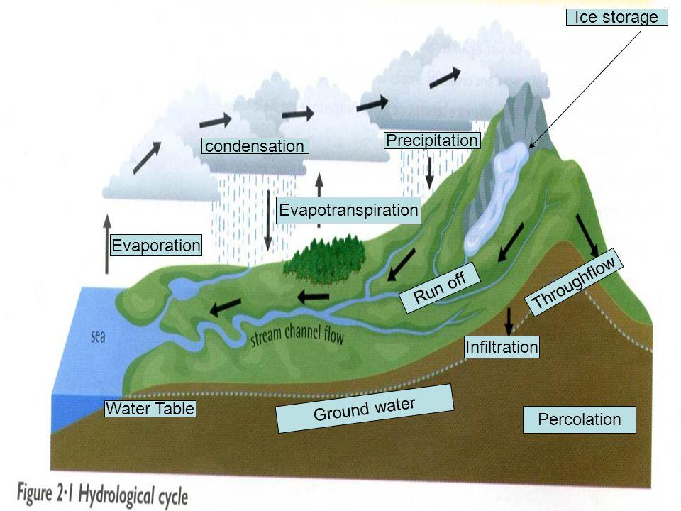 Ice storage Precipitation. condensation. Evapotranspiration. Evaporation. Throughflow. Run off.
