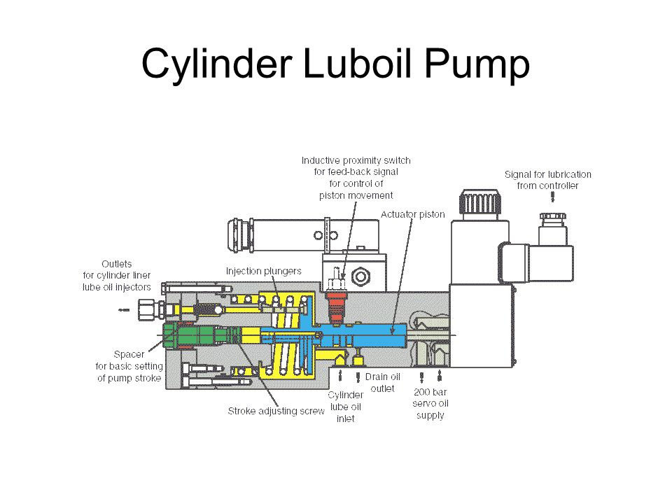 Cylinder Luboil Pump