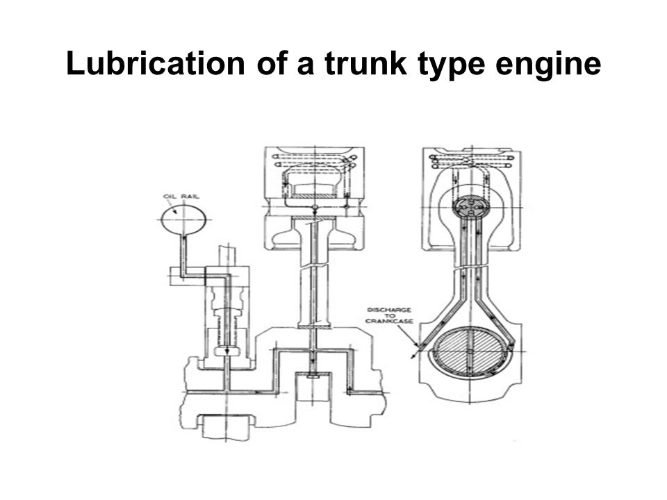 Lubrication of a trunk type engine